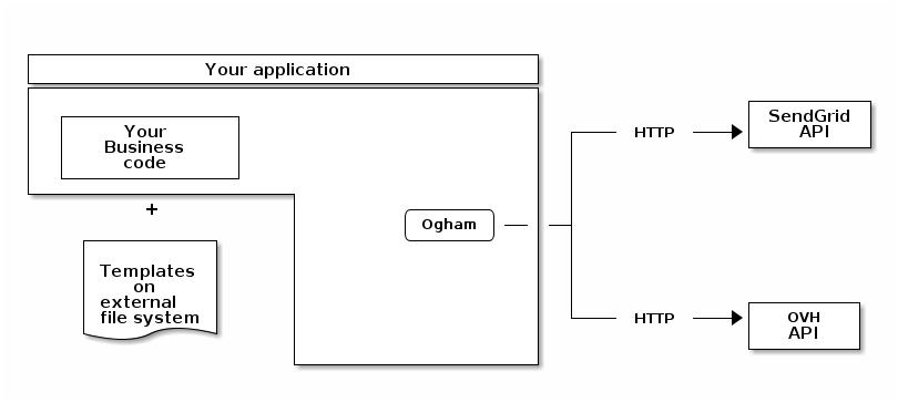 Ogham User Manual | ogham
